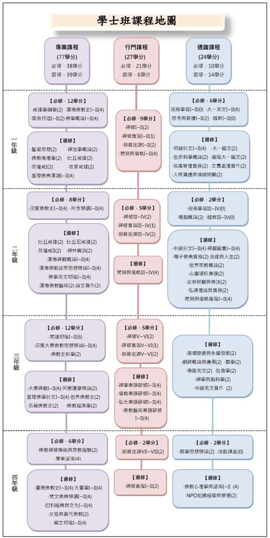 學士班課程地圖_頁面_1